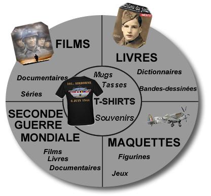 Lien : Boutique films, documentaires et séries de la bataille de Normandie