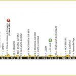 Tour de France 2016 - Profil de la 1ère étape entre le Mont-Saint-Michel et Utah Beach le 2 juillet