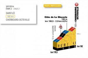 Détail de la difficulté principale de l'étape N°2 du Tour de France 2016 entre Saint-Lô et Cherbourg-en-Cotentin